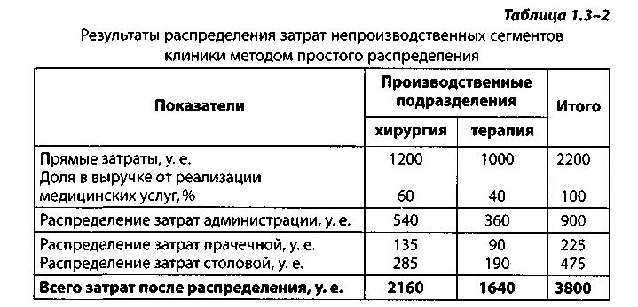распределить затраты методом взаимного распределения